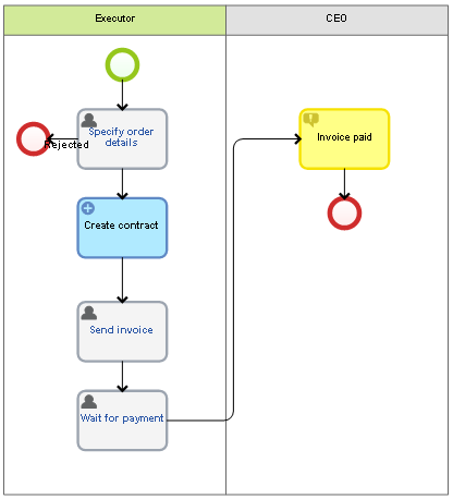 Example of integrating elma with an external system elma web example of integrating elma with an external system elma web service soa connector ccuart Images